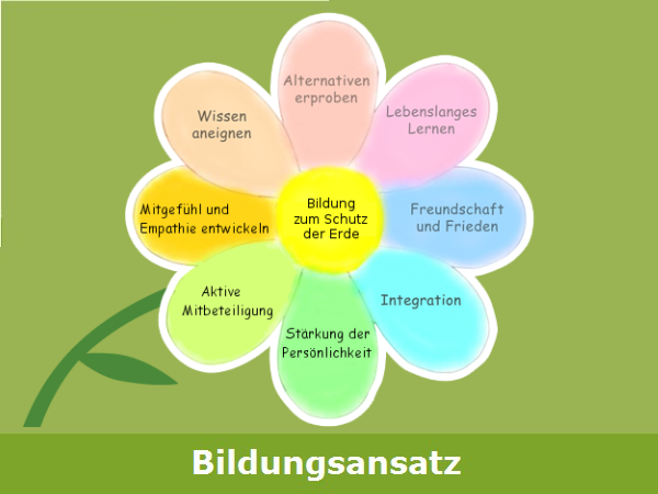 """""""Bildungsansatz"""": Unser Bildungsansatz dargestellt auf einer Blüte mit Stil. 8 Aspekte der Bildung zum Schutz der Erde"""