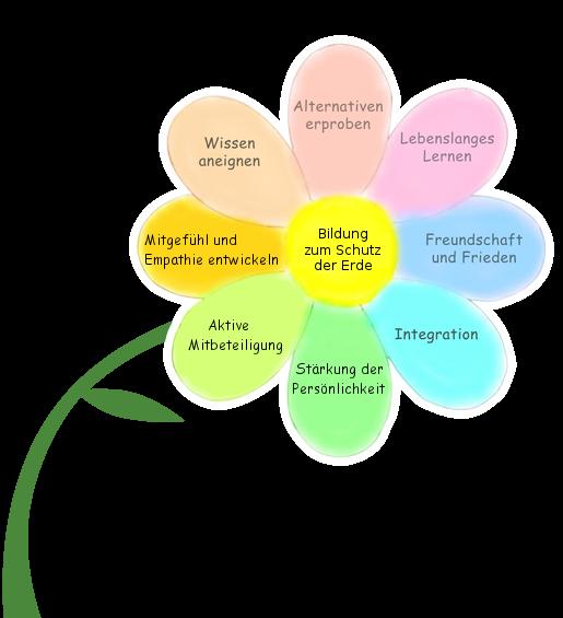 Unser Bildungsansatz dargestellt auf einer Blüte mit Stil: 8 Aspekte der Bildung zum Schutz der Erde